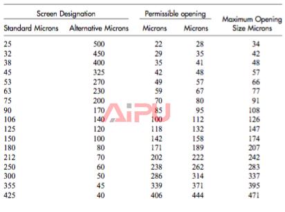 API shaker screen designation