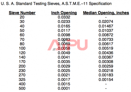 Shaker screen API - test sieves
