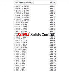 Screen API Designation
