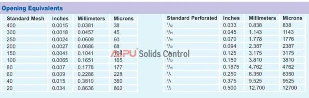 Screen Mesh Sizes : How does drilling mud cleaner eliminate solids in weight fluid