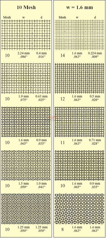 Example of different aperture widths on a 10 Mesh screen cloth