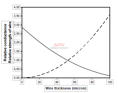 relative conductance of 200 Mesh screen cloth as function of wire diameter.